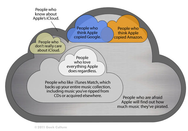 Itunes Match Analysis Riaa Breakdown And Piracy Concerns